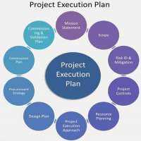 Project Execution Manufacturers