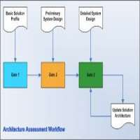 Solution Architecture Assessment Manufacturers