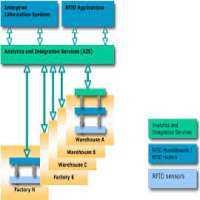 RFID集成服务 制造商