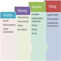 Project Implementation Services Manufacturers