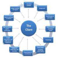 Industrial Project Management Manufacturers
