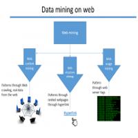 Web数据挖掘 制造商