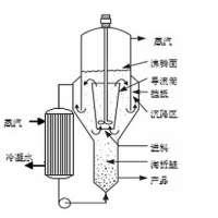 Vacuum Crystallizer Manufacturers