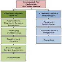 IT产品评估服务 制造商
