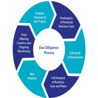 Project Due Diligence Manufacturers