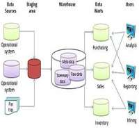 Data Warehouse Architecture Manufacturers