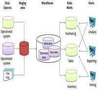 数据仓库架构 制造商