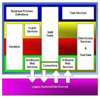 Data Access Services Manufacturers