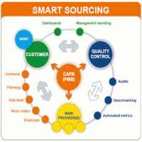 It Sourcing Service Manufacturers