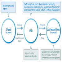 International Market Research Manufacturers