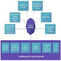 IT Strategy Consulting Services Manufacturers
