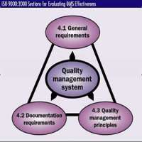 Internal Quality Audit Manufacturers