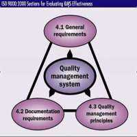 Internal Quality Audit Manufacturers