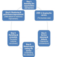 Response Management Service Manufacturers
