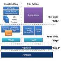 服务器虚拟化服务 制造商