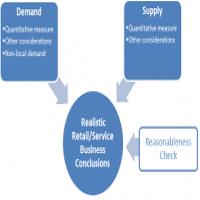 Market Evaluation Services Manufacturers
