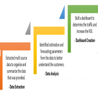 Pricing Analytics Services Manufacturers