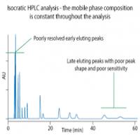 HPLC Analysis Manufacturers