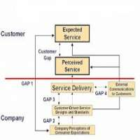 GAP Analysis Services Manufacturers