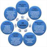 Product Quality Assurance Services Manufacturers