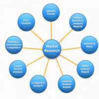 Market Research Outsourcing Manufacturers