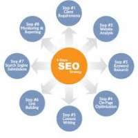 Search Engine Management Manufacturers