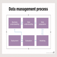 Predictive Modeling Service Manufacturers