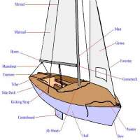 Boat Parts Manufacturers
