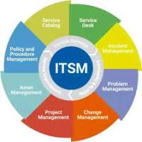 IT Service Management Manufacturers