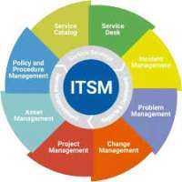 IT服务管理 制造商