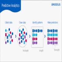 预测分析服务 制造商