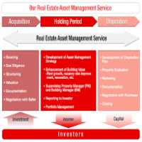 Capital Management Service Manufacturers