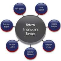 Network Management Service Manufacturers