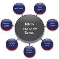 网络管理服务 制造商
