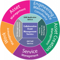 Enterprise Asset Management Services Manufacturers