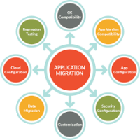 Application Migration Development Service Manufacturers