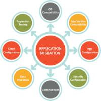 应用程序迁移开发服务 制造商