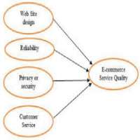 E Commerce Quality Service Manufacturers