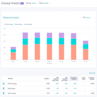 Campaign Analytics Manufacturers