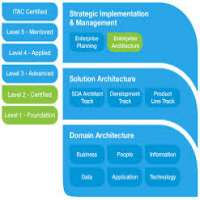 Enterprise IT Architecture Services Manufacturers