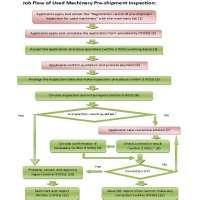 Pre Dispatch Inspection Manufacturers