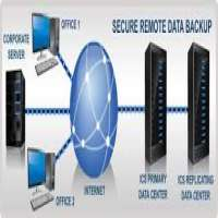 Remote Data Backup Service Manufacturers