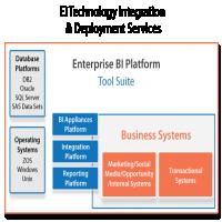 企业技术集成服务 制造商