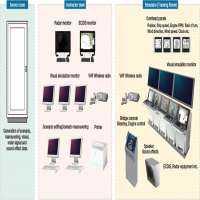 Navigational Equipments Manufacturers