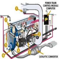 发动机控制系统 制造商