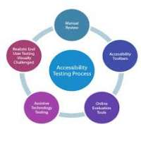 Accessibility Testing Services Manufacturers