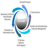 Information System Audit Manufacturers