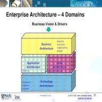 Information Architecture Services Manufacturers