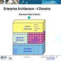 信息架构服务 制造商