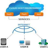 Saas Cloud Computing Manufacturers
